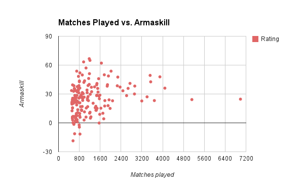 Conclusion: No correlation between matches played and Armaskill