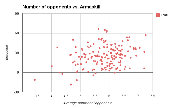 Conclusion: No correlation between number of opponents and Armaskill